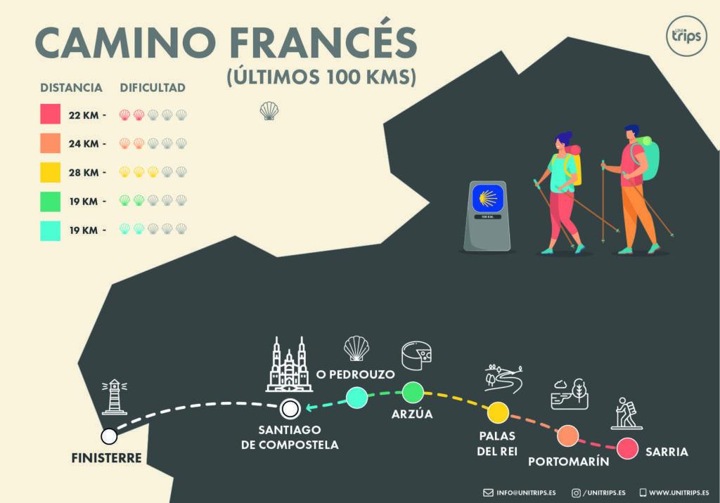 Mapa Camino de Santiago Francés